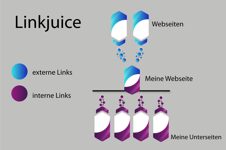Was sind Backlinks - Linkjuice
